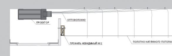 монтаж звездного потолка фотография